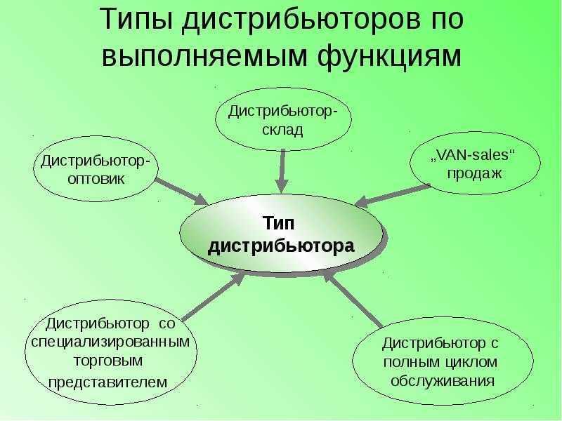 Виды дистрибьюторов